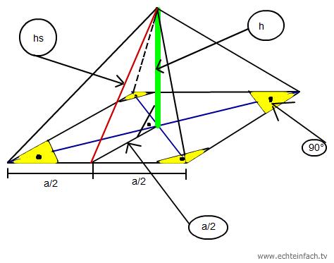 quadratische pyramide hs berechnen die oberfl. Black Bedroom Furniture Sets. Home Design Ideas