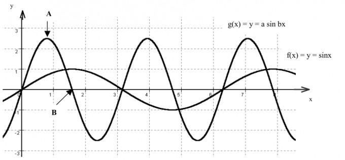 Graphen der Funktionen f(x) = sin(x) und g(x) = a sin(bx