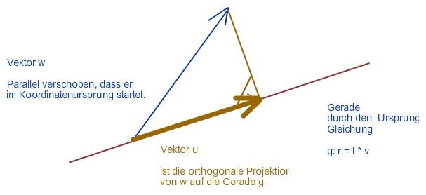 Wie Bestimmt Man Die Orthogonale Projektion Mathelounge