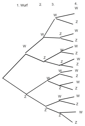 baumdiagramm baumdiagramm f r viermaligen m nzwurf mathelounge. Black Bedroom Furniture Sets. Home Design Ideas
