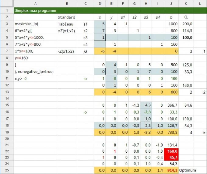 Artikel: Lineare Optimierung - Simplex-Algorithmus mit ...