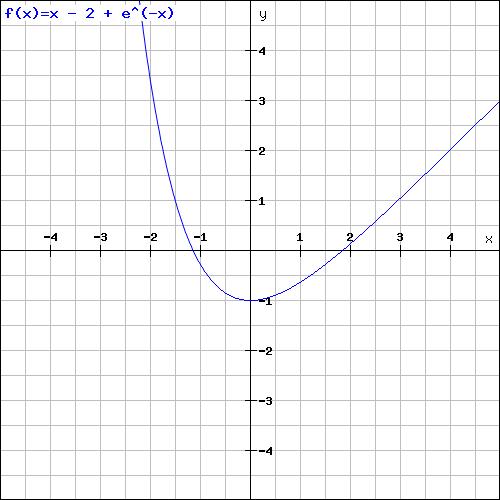 extrempunkt von exponentialfunktion f x x 2 e x. Black Bedroom Furniture Sets. Home Design Ideas