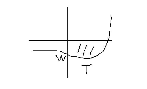 f x x 3 e x tiefpunkt wendepunkt verhalten im. Black Bedroom Furniture Sets. Home Design Ideas