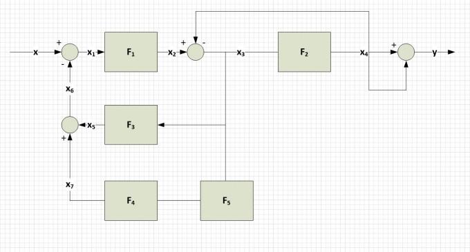 blockschaltbild bertragungsfunktion berechnen und. Black Bedroom Furniture Sets. Home Design Ideas