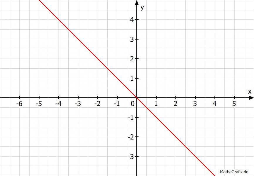 lineare gleichungen gleichung f r ursprungsgerade durch p. Black Bedroom Furniture Sets. Home Design Ideas