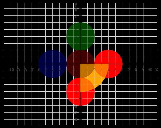 Fünf Kreise in einer Ebene