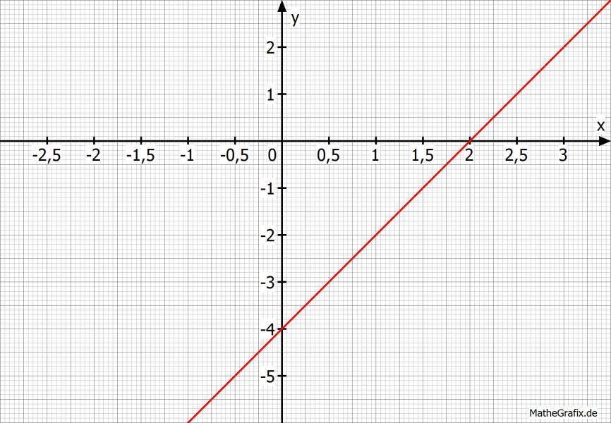 algebra koordinaten von schnittpunkten mit x achse und y achse berechnen mathelounge. Black Bedroom Furniture Sets. Home Design Ideas