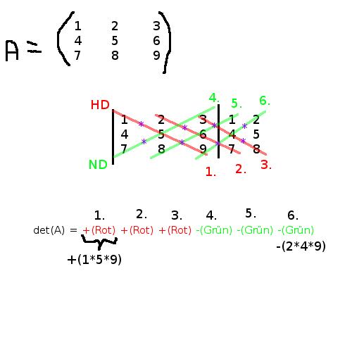 inverse matrizen berechnen ueberpruefen ob eine matrix