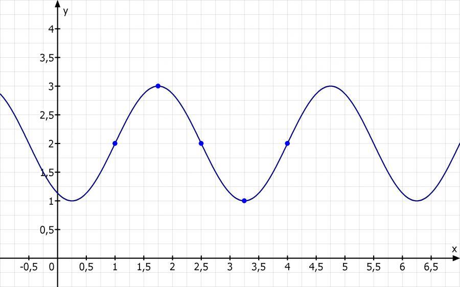 Funktion im koordinatensystem zeichnen online dating 2