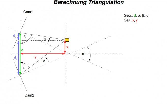 formel triangulation x und y berechnen mathelounge. Black Bedroom Furniture Sets. Home Design Ideas