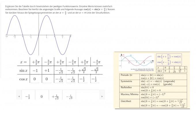 ist die sinus cosinus tabelle richtig eingetragen