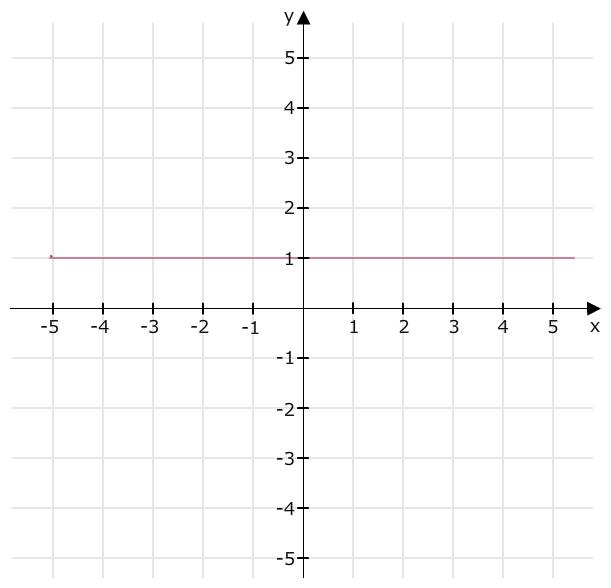 bitte um zeichnung der linearen funktion f x 1 mathelounge. Black Bedroom Furniture Sets. Home Design Ideas