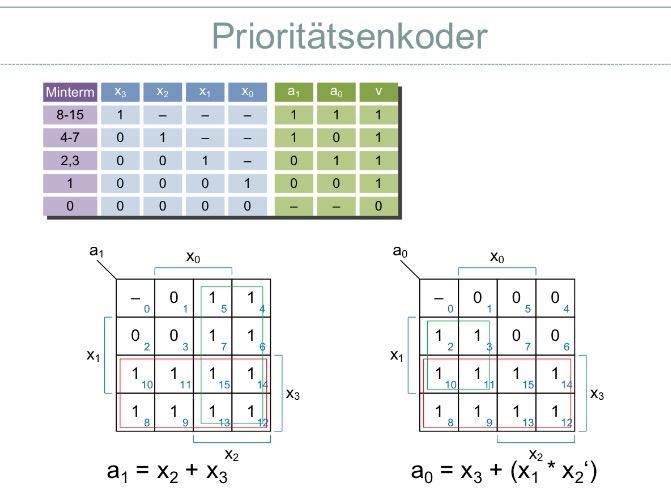 ausg nge f r 2 bit priorit tsenkoder mit multiplexern realisieren nanolounge. Black Bedroom Furniture Sets. Home Design Ideas
