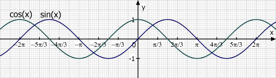 trigonometrie f x sin x 1 und g x cos x suche die. Black Bedroom Furniture Sets. Home Design Ideas