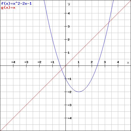 quadratische funktion ii wertebereich graph zeichnen. Black Bedroom Furniture Sets. Home Design Ideas