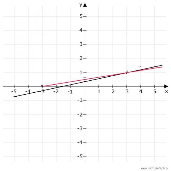 schnittpunkt schnittpunkt der beiden geraden graphisch ermitteln 1 5y 2 x 0 2 6y x 3 0. Black Bedroom Furniture Sets. Home Design Ideas