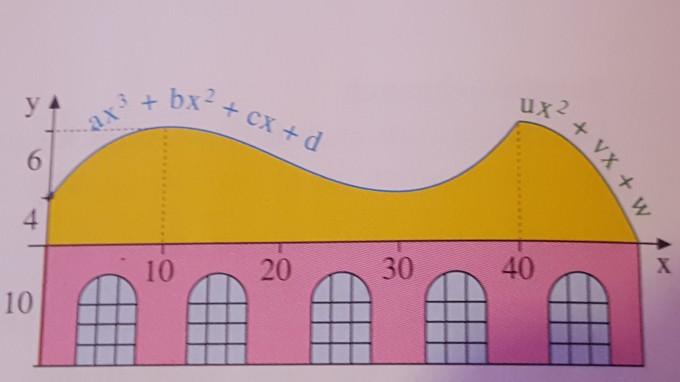 profil eines dachs wendestellen berechnen mathelounge. Black Bedroom Furniture Sets. Home Design Ideas