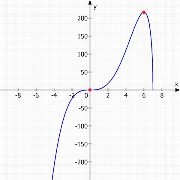 Maximum Und Minimum Berechnen : minimum f x x 3 7 x 1 2 berechnen sie nullstelle minimum und maximum und integral von ~ Themetempest.com Abrechnung