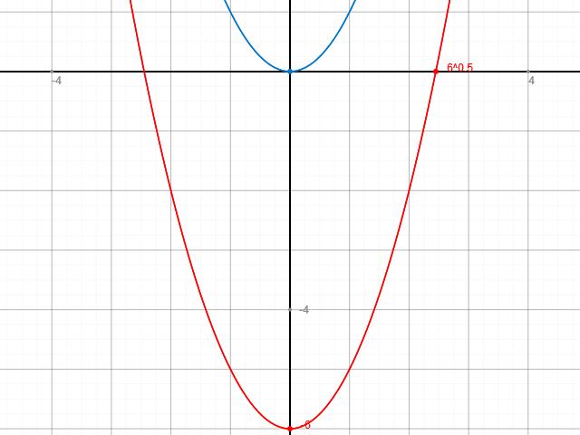 wie berechne zeichne ich den graphen der funktion y x 6. Black Bedroom Furniture Sets. Home Design Ideas