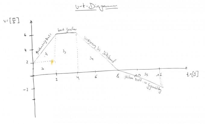 geschwindigkeit physik bewegung eines k rpers in einem v t diagramm beschreiben nanolounge. Black Bedroom Furniture Sets. Home Design Ideas